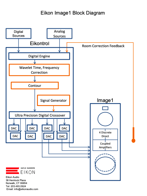 The Future of Audio: Integrated Systems?