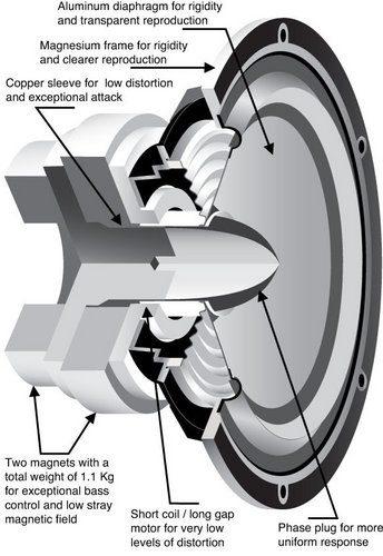 Loudspeaker Types and How They Work (TAS 207)
